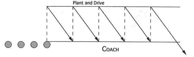 Illustration of Defensive Back M Football Drill