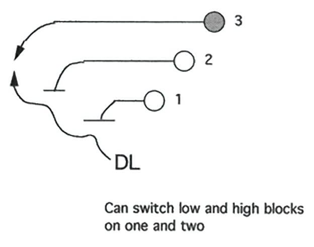 Illustration of defensive line machine gun drill