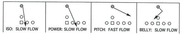 Illustration 2 of Linebacker Four Basic Guard Keys by Movement