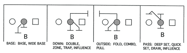 Illustration of Linebacker Four Basic Guard Keys by Movement