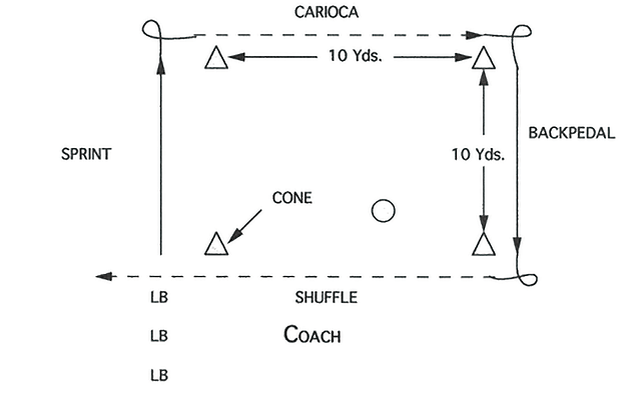 Illustration of Linebacker Four Corner Drill