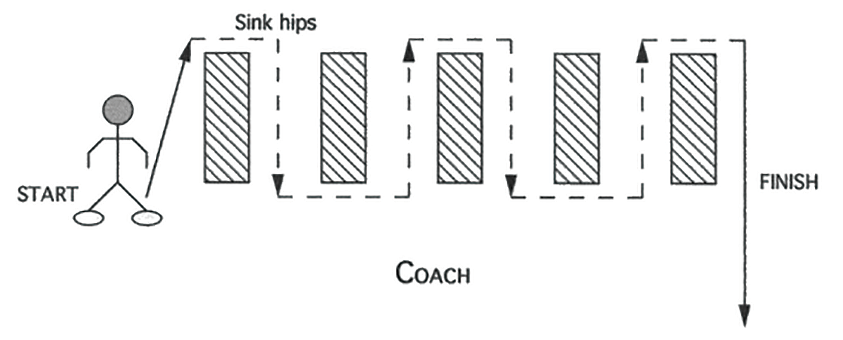 Illustration of Linebacker Backpedal Shuffle and Plant Drill