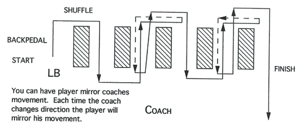 Illustration of Linebacker Backpedal Shuffle, Plant, and Change of Direction Drill