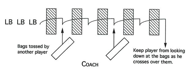 Illustration of Linebacker Bag and Cut Work Drill