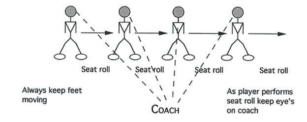 Illustration of Linebacker Butt Roll Drill