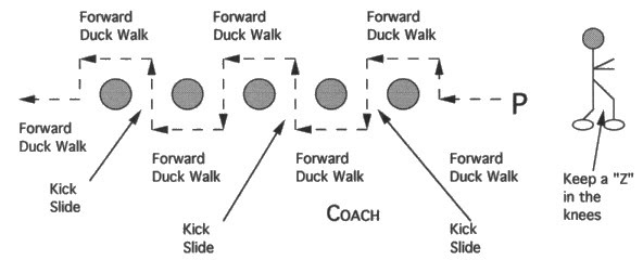 Illustration of OFFENSIVE LINE DUCK WALK AND SHUFFLE FORWARD DRILL