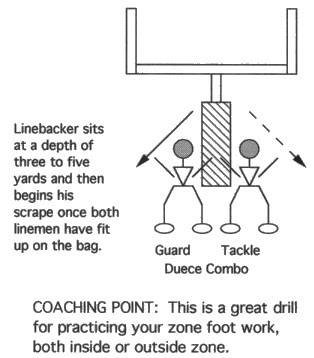 Illustration of OFFENSIVE LINE GOAL POST COMBO SCRAPE AND PICK-UP DRILL