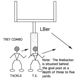 Illustration of OFFENSIVE LINE GOAL POST WITH FAST COMBO PICK-UP DRILL