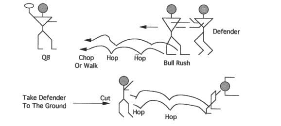 Illustration of OFFENSIVE LINE HOP - HOP AND CHOP / HOP - HOP AND WALK DRILL