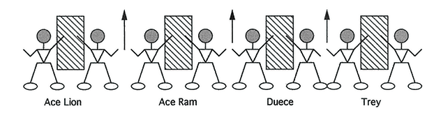 Illustration of OFFENSIVE LINE BARREL DRILL - FIT AND FINISH - MULTIPLE COMBOS