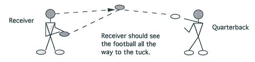 Illustration of QUARTERBACK CATCH AND TUCK DRILL