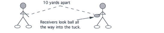 Illustration of QUARTERBACK LOOK BALL IN AND TUCK DRILL