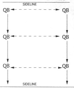Illustration of QUARTERBACK OPTION DOWN THE LINE DRILL
