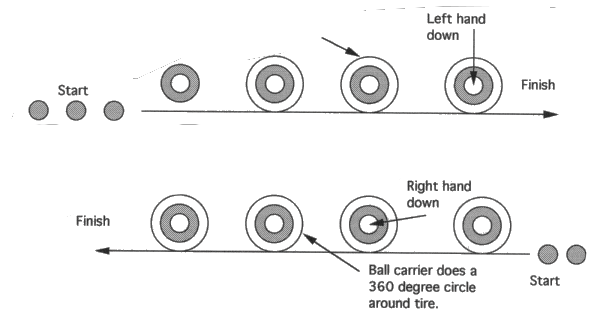 Illustration of RUNNING BACK CIRCLE THE TIRE DRILL