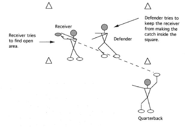 Illustration of Running Back Four-Cone Distraction Drill