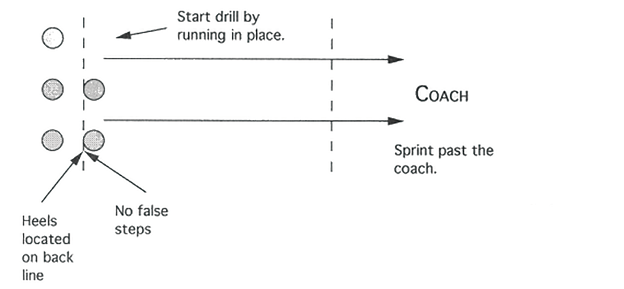 Illustration of RUNNING BACK STANCE AND START DRILL