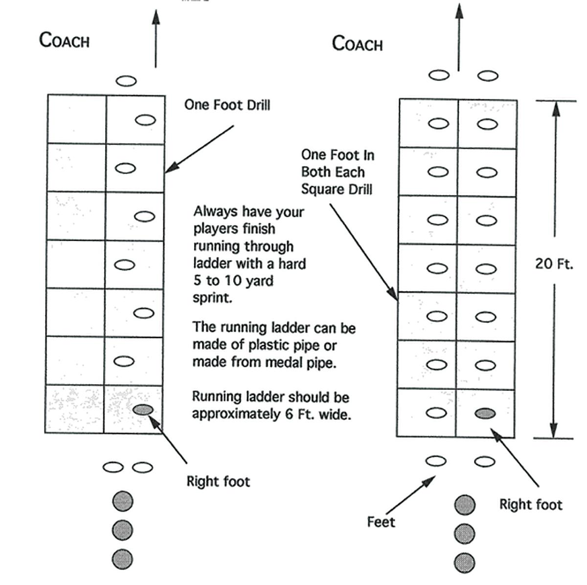 Illustration of DEFENSIVE LINE LADDER DRILL 1
