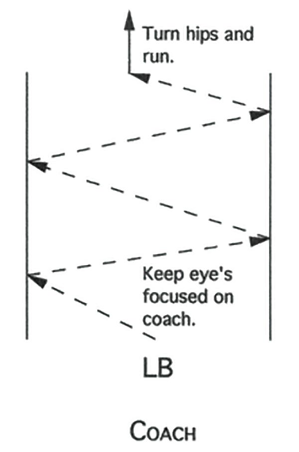 Illustration of Defensive Linebacker Angle Run Drill
