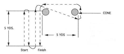 Illustration of OFFENSIVE LINE FIGURE EIGHT DRILL - TIME 6.5 TO 7.0